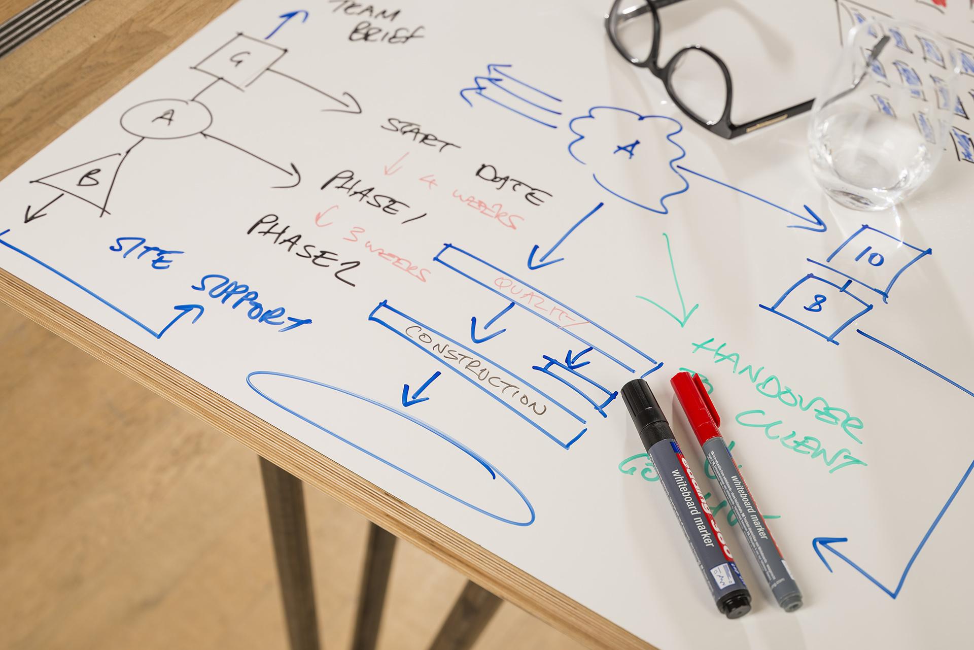 ThinkingWall whiteboard table